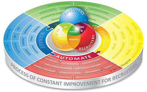 Automate Recruitment Software