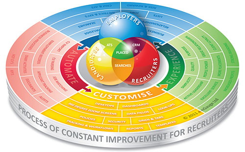 Custom Recruitment Software